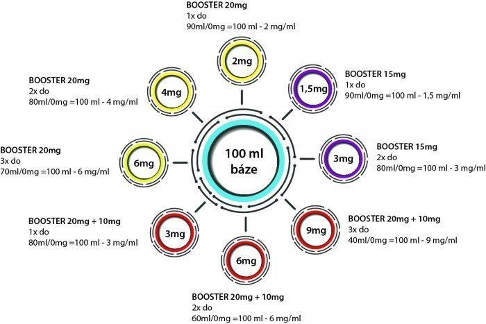 Chemická směs IMPERIA 1000ml PG50-VG50 0mg